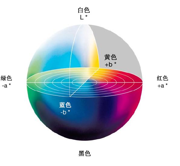以L、A和B数值展示光谱的三维图