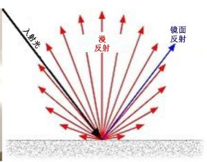箭头图反映出光滑白板表面上的光线反射