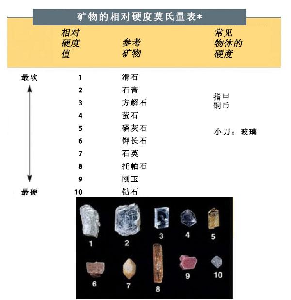 从最软到最硬的矿物硬度莫氏量表,底部是每种矿物的照片